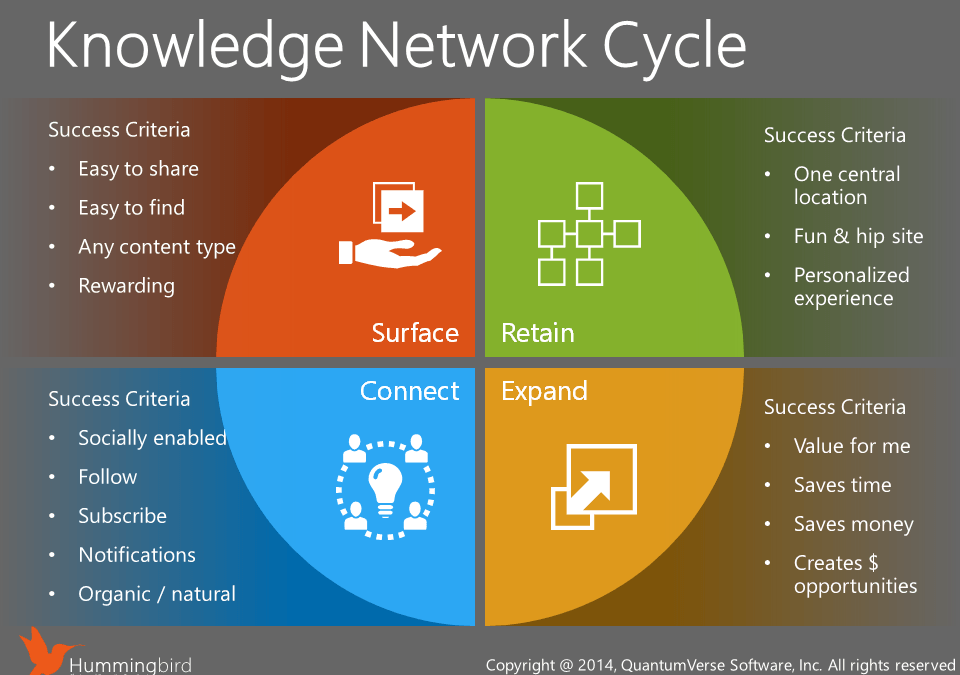 Knowledge Network Cycle